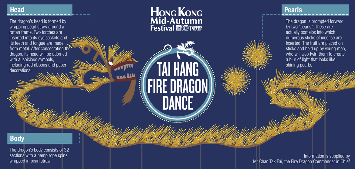 discoverhongkong_mid-autumn_fire_dragon